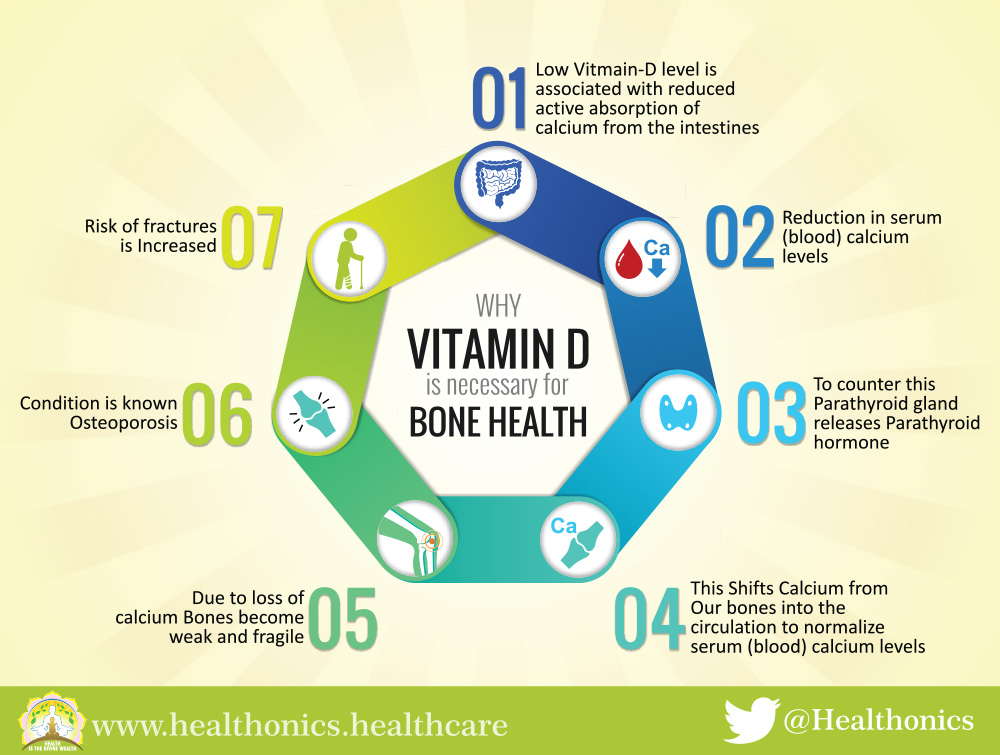Why Vitamin D is necessary - Healthonics
