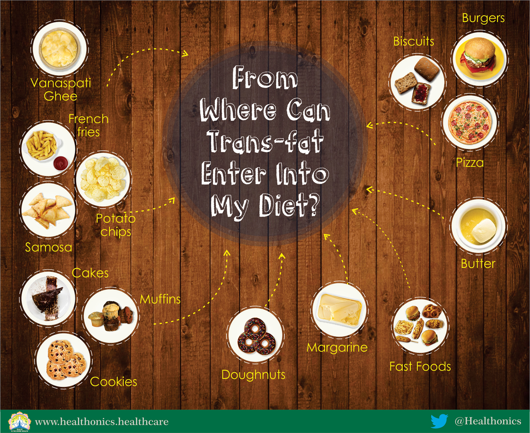 Trans-Fats-enter-in-diet