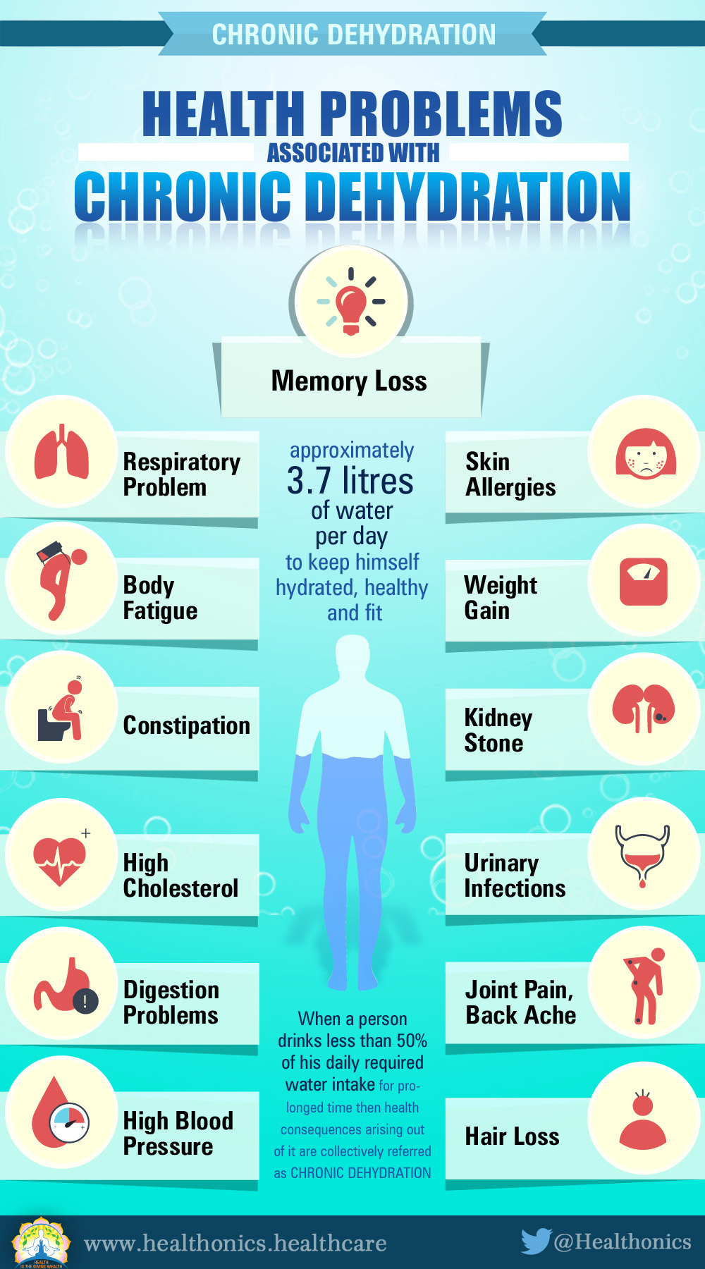Problems due to insufficient water intake - Healthonics