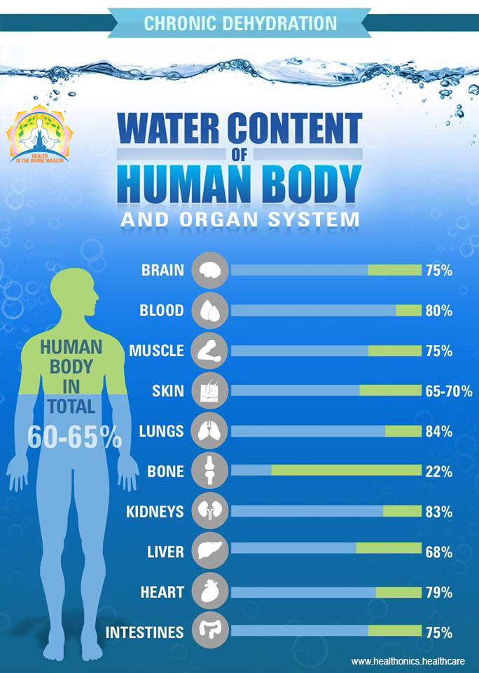 Water Content of Human body