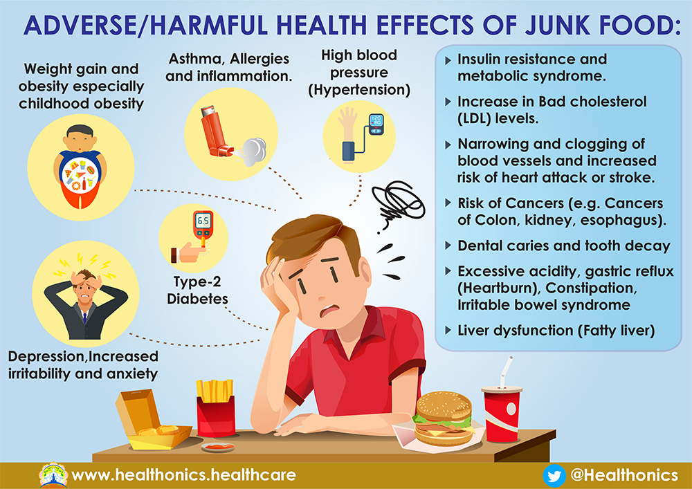 effect of junk food The high levels of fat and sodium in junk food can cause high blood pressure or hypertension excessive dietary sodium can also have a negative effect on renal function, even leading to kidney disease in the short term, high levels of dietary fat lead to poor cognitive performance.