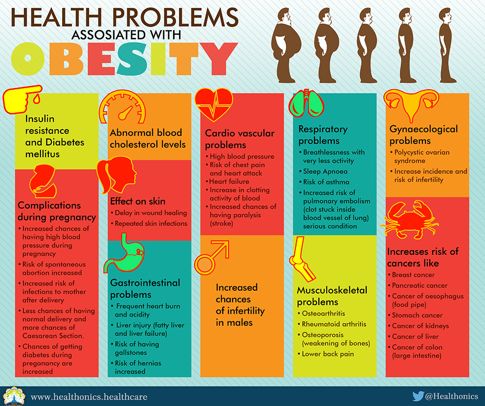 HEALTH HAZARDS OF OBESITY - Healthonics