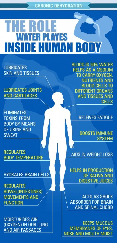 Chronic-Dehydration-Role-of-Water