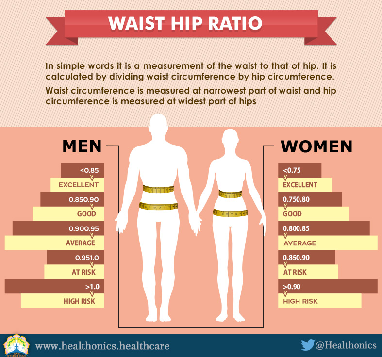 Whats My Ideal Weight Healthonics