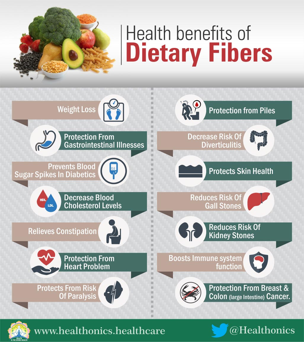 how is dietary fiber beneficial to health