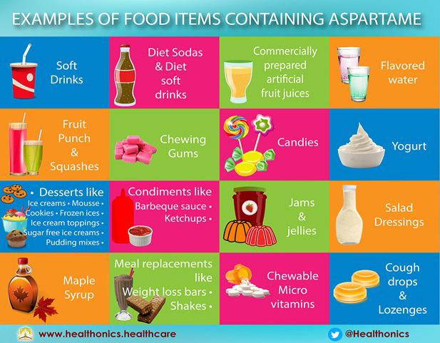 Examples of food containing Aspartame