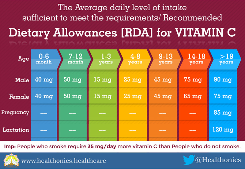 02 Recommended Dietary Allowances